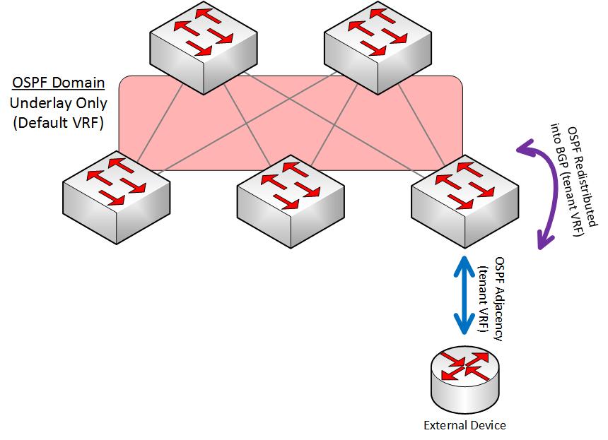 VXLAN Fabric using EVPN with Cisco Nexus 9000 Switches