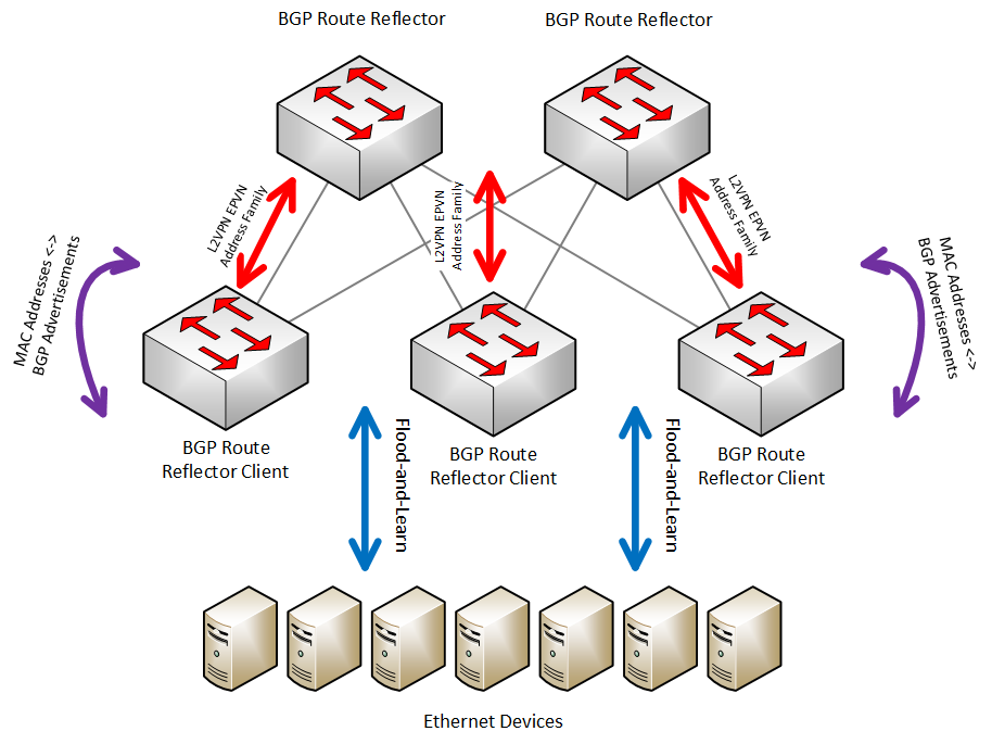 VXLAN Fabric using EVPN with Cisco Nexus 9000 Switches